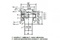 Изготовление колпака на трубу дымохода: подробная инструкция и чертежи