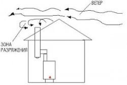 Что делать, если задувает ветром газовый котел: причины и способы их устранения